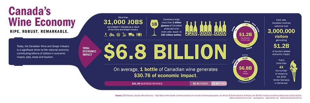 Canadas_Wine_Economy