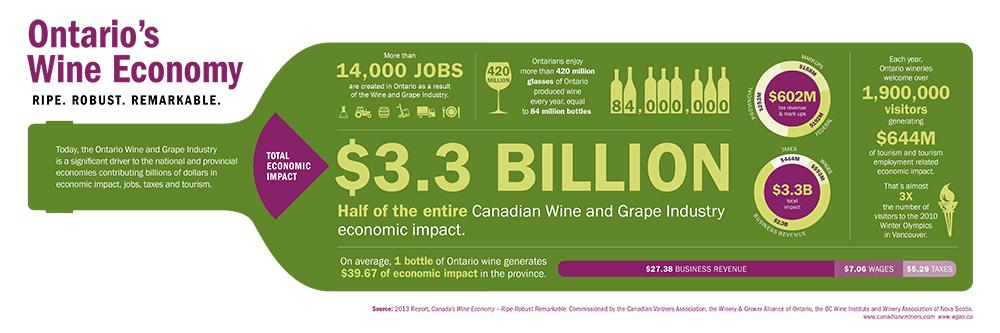 Ontarios_Wine_Economy
