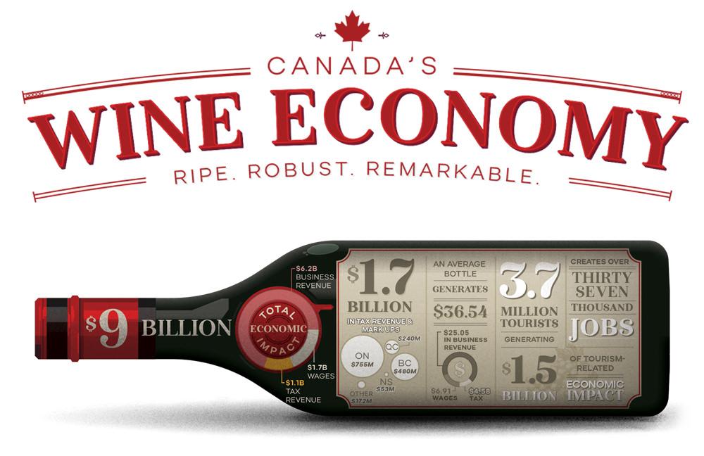 Canada's Wine Economy 2015 – Infographic