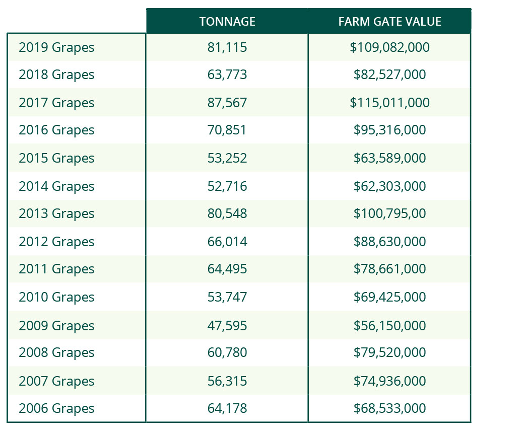 WGA030_ON_Grape_Chart_2020